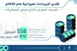 استمرار إجراءات التحوط مع احتساب متوسط برميل النفط عند 58 دولارا.. و11% إيرادات الغاز بفضل نمو المبيعات