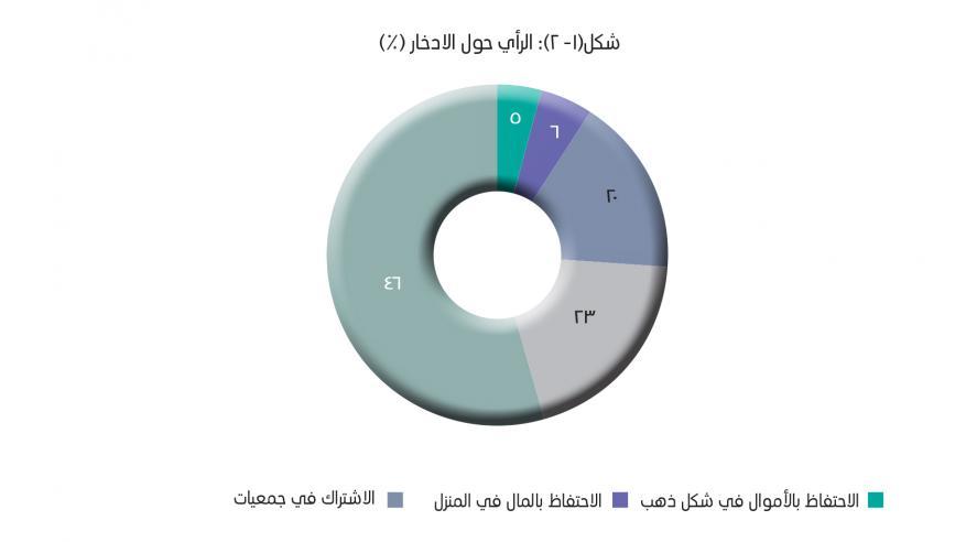 80% من المواطنين يعتقدون بأهمية الادخار.. و50% يفضلون الاستثمار العقاري