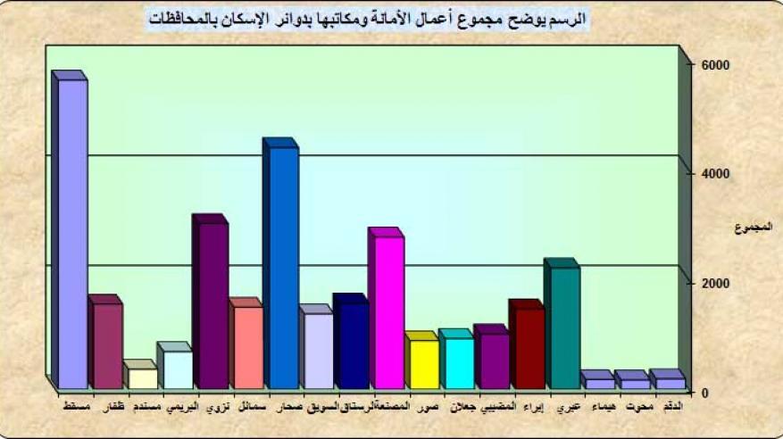 يوضح اعمال الامانة ودوائرها بالمحافظات لشهر 2