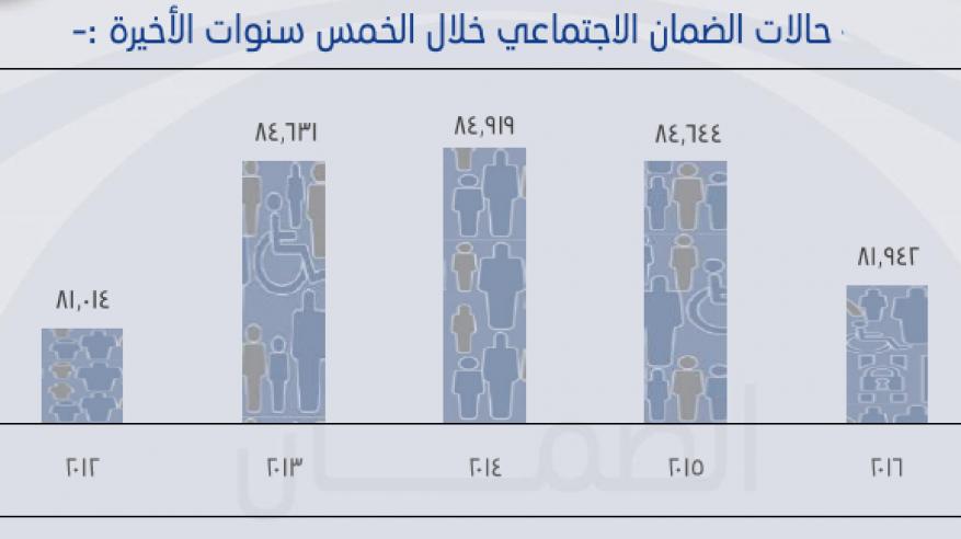 81 ألفا و942 حالة مستفيدة من الضمان الاجتماعي.. والمبالغ المصروفة أكثر من 119 مليون ريال