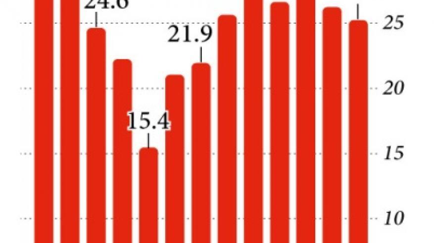الفائض التجاري الصيني مع أمريكا