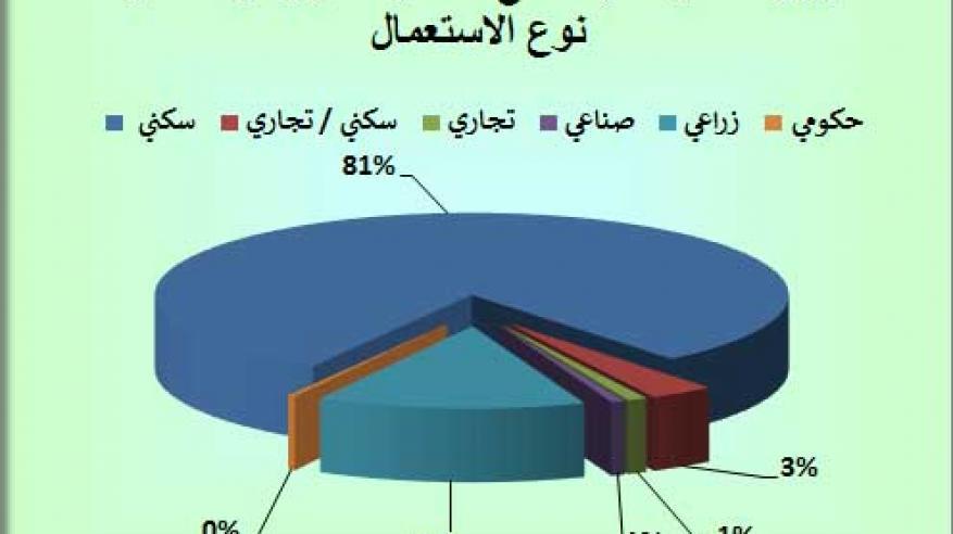 """""""الإسكان"""": 273.8 مليون ريال عماني إجمالي قيمة التداولات العقارية خلال مارس الماضي"""