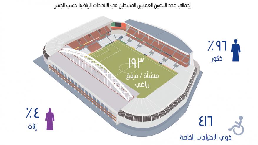 """""""الإحصاء"""": 193 منشأة رياضية بالسلطنة بنهاية 2015 تخدم أكثر من 8 آلاف لاعب.. و""""القدم"""" الأكثر شعبية"""