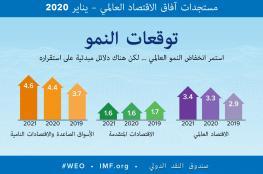 """صندوق النقد الدولي: 2020 """"عنق الزجاجة"""" للاقتصاد العالمي.. والتحسّن """"متواضع"""""""