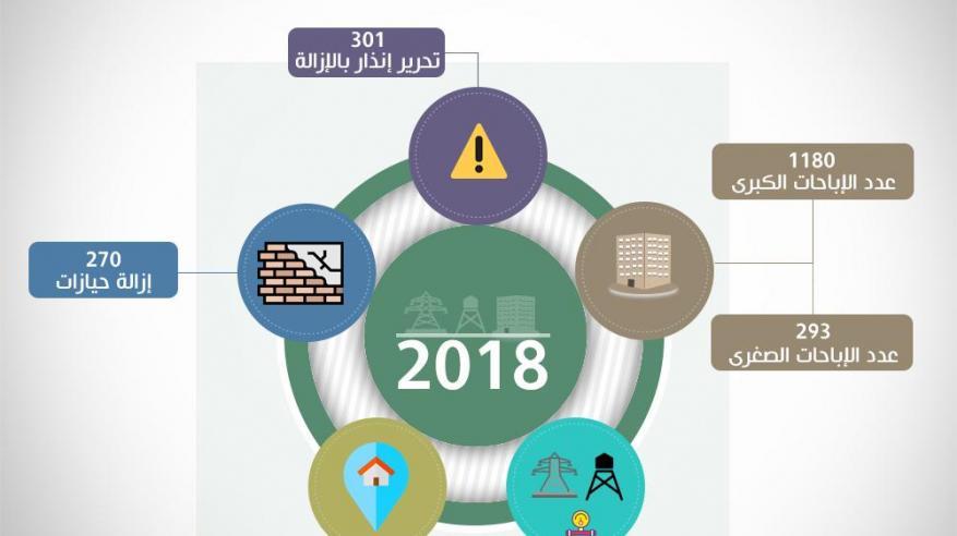 بلدية صحار تصدر 1473 إباحة بناء في 2018 مع تسارع الحركة العمرانية