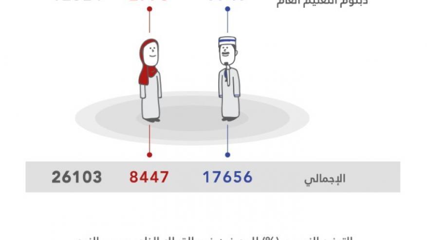 اكتمال تعيين 25 ألف مواطن بالقطاع الخاص.. ونسبة الإنجاز تناهز 104%