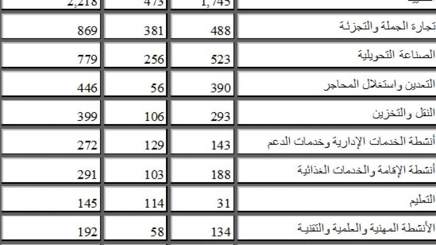 """""""القوى العاملة"""": تعيين 6217 مواطنا ومواطنة ضمن برنامج 25 ألف فرصة عمل"""