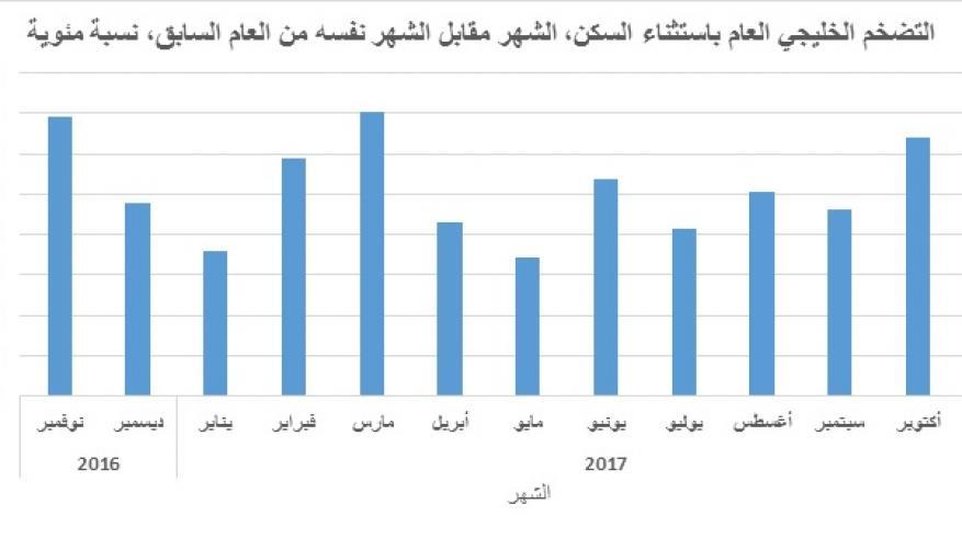 1.4% زيادة في التضخم الخليجي خلال نوفمبر