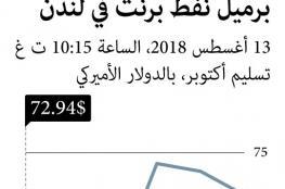 """""""أوبك"""" تخفض توقعات الطلب على النفط في 2019.. والسعودية تقلص الإنتاج لتفادي """"التخمة"""""""