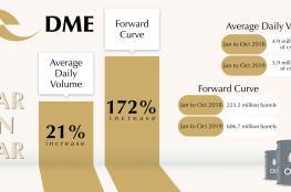 172% زيادة في تداول العقود الآجلة للأسعار المستقبلية لنفط عمان