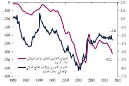 """QNB"""": اتساع العجز التجاري يزيد من مخاطر تصعيد ترامب للحرب التجارية"""