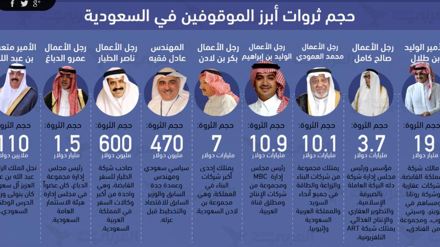 100 مليار دولار من أمراء السعودية.. إلى أين؟