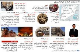 قبل معركة إدلب.. من يسيطر على ماذا في سوريا؟