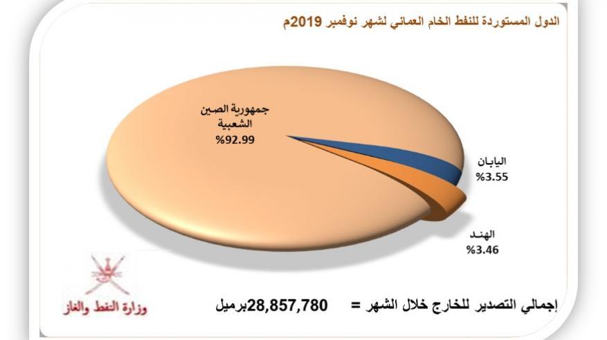 29.1 مليون برميل إجمالي إنتاج السلطنة من النفط الخام خلال نوفمبر
