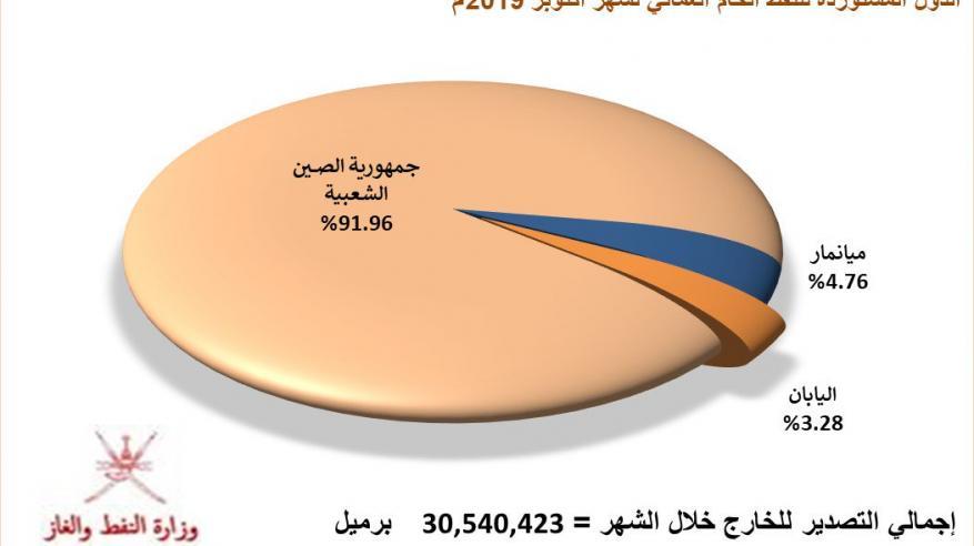 30.131 مليون برميل إجمالي إنتاج السلطنة من النفط الخام في أكتوبر