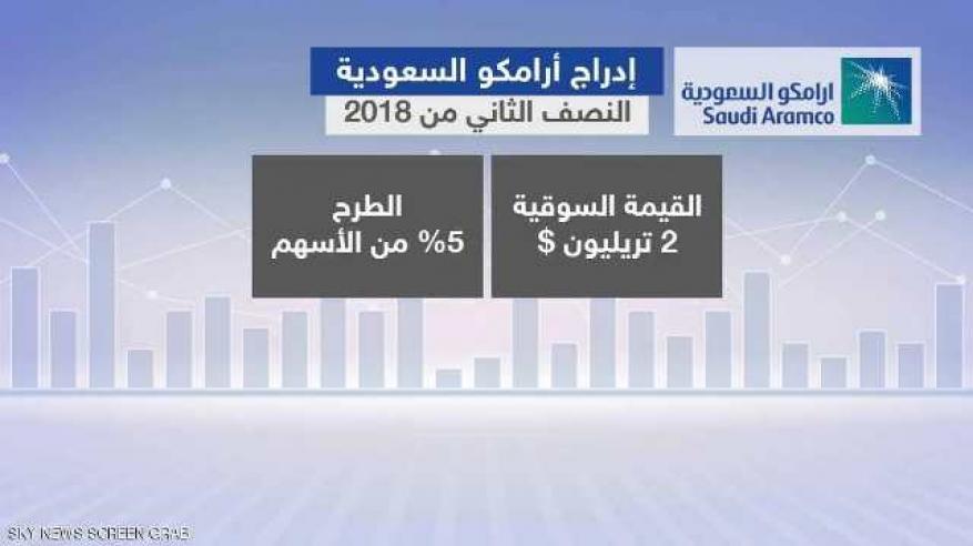 """صندوق النقد: تأجيل طرح """"أرامكو"""" لن يعرقل النمو بالسعودية"""