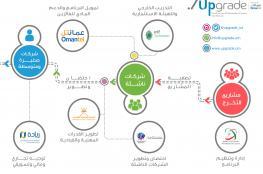 تدشين النسخة الثالثة من برنامج تحويل مشاريع التخرج إلى شركات تقنية ناشئة