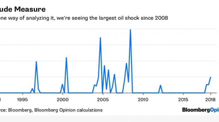 تحذيرات عالمية من تأثير أسعار الوقود على معدلات النمو.. ومخاوف من فخ الركود