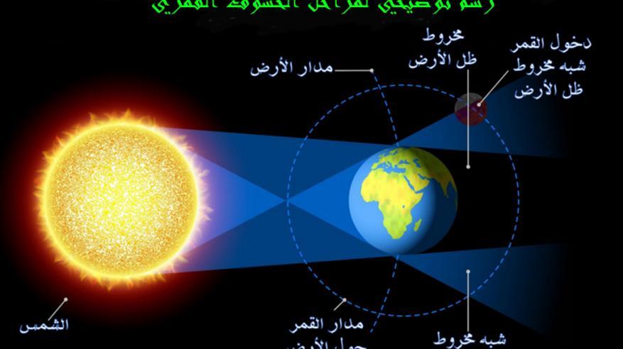 رسم توضيحي للخسوف القمري