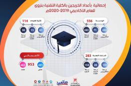 """""""تقنية نزوى"""" تحتفل بتخريج 953 طالبا وطالبة"""