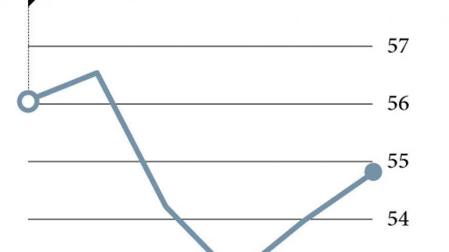 ارتفاع أسعار النفط مع تأكيد منتجي الشرق الأوسط تخفيضات الإنتاج