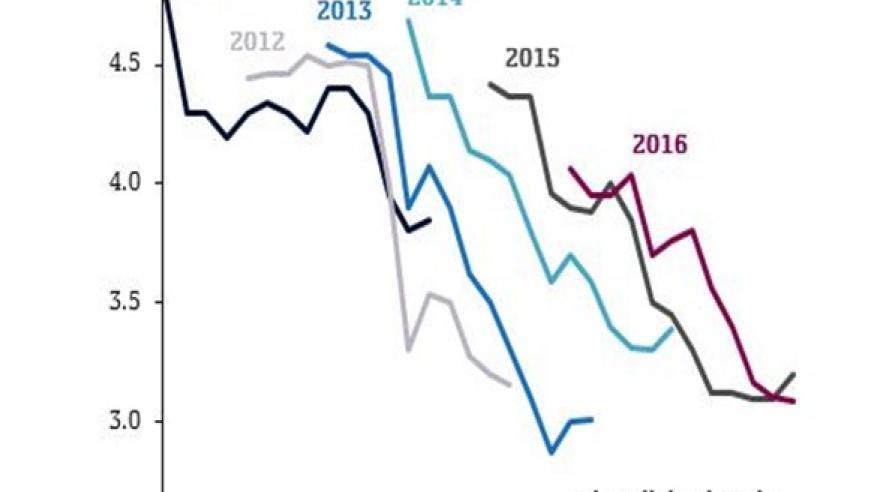 """""""QNB"""" يتوقع استقرار معدل النمو العالمي قرب 3% في 2017 بضغط من الركود الصيني"""