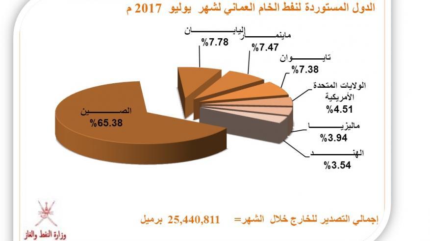 30 مليون برميل إنتاج السلطنة من النفط في يوليو الماضي.. والصادرات ترتفع 2%