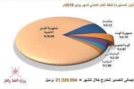 إنتاج السلطنة من النفط يتجاوز 30 مليون برميل في يوليو.. والحصة الأكبر للصين بنمو 7.98%