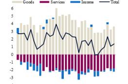 """QNB"": تخفيف التوترات التجارية بين أمريكا والصين ينمي الاقتصاد العالمي"