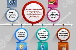 11 ألف شهادة إفراج للمنتجات والسلع في الربع الثالث من 2018