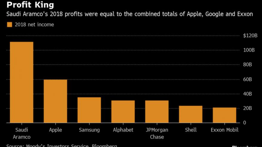 شركة خليجية تحقق أعلى ربح في العالم