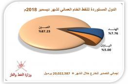 30.757 مليون برميل إنتاج السلطنة من النفط والمكثفات في ديسمبر .. والصادرات إلى الصين تتراجع 4.41%