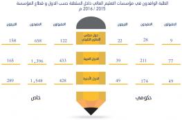 23163 خريجا في مؤسسات التعليم العالي بالسلطنة خلال العام المنصرم