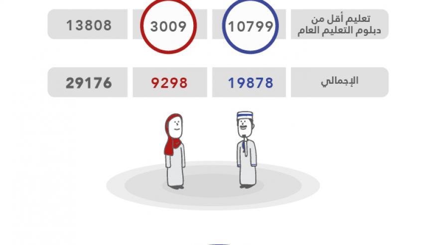 """""""القوى العاملة"""": تعيين 29176 مواطنًا ومواطنة بالقطاع الخاص"""