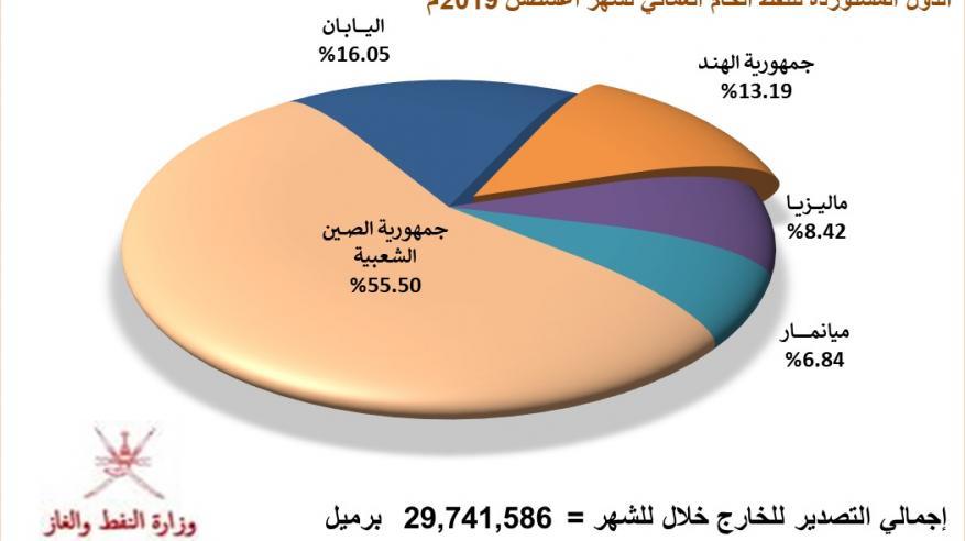 إنتاج السلطنة من النفط يتخطى 30 مليون برميل.. والصادرات تزيد على 29.7 مليون