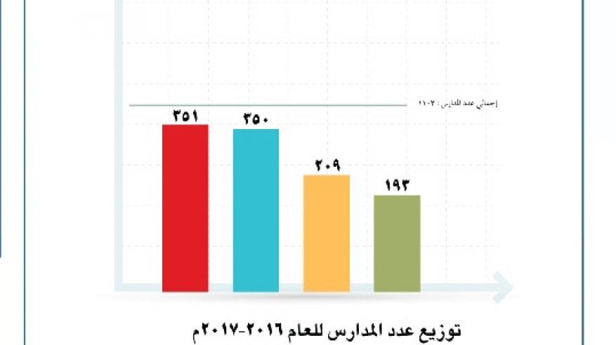 أعداد المدارس للعام الجديد