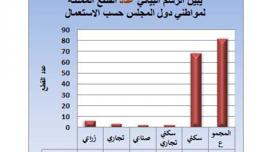 الرسم يوضح عدد القطع المملكة لمواطني دول المجلس لشهر 2