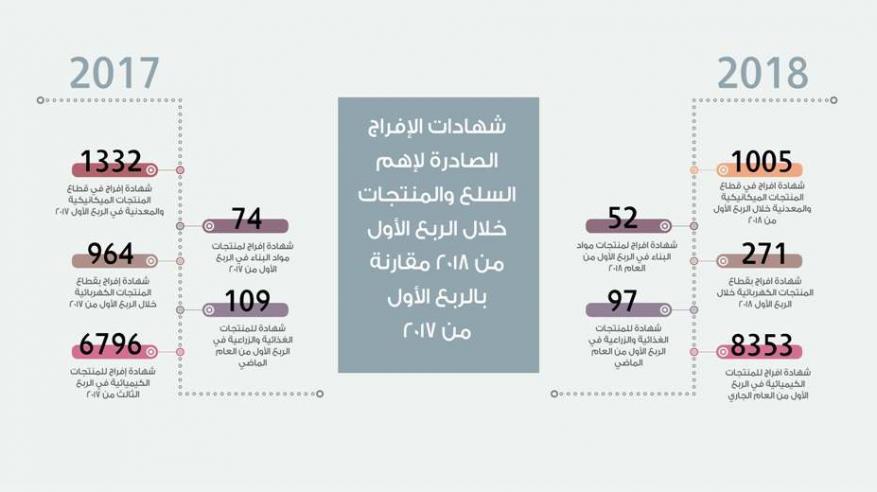 9778 شهادة إفراج عن سلع ومنتجات في الربع الأول