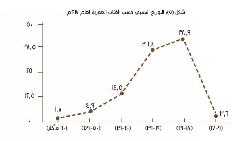 التوزيع النسبي حسب الفئات العمرية 2017