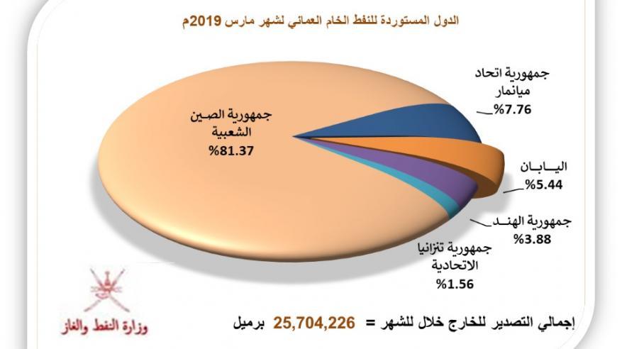 30 مليون برميل إنتاج السلطنة من النفط خلال مارس والصادرات تتجاوز 25.7 مليون