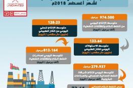 معدل سعر نفط عمان تسليم أكتوبر المقبل يرتفع إلى 73.61 دولار للبرميل