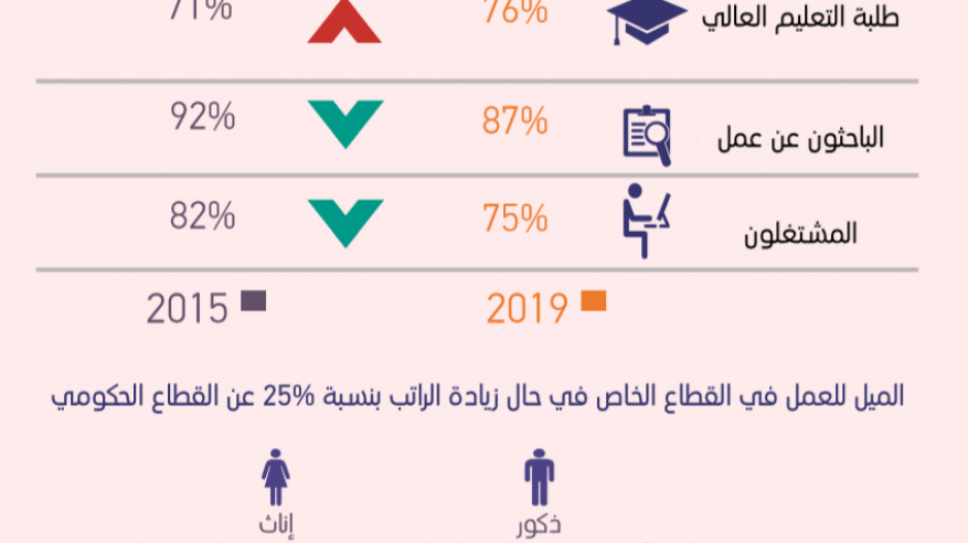 33% من طلبة التعليم العالي و47% من المشتغلين يثقون في كفاية تأهيلهم الدراسي للعمل