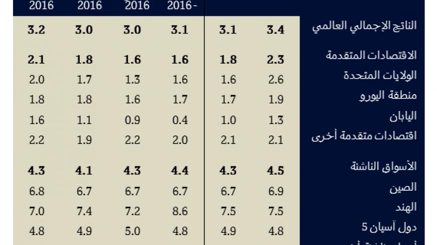 """""""قطر الوطني"""": النمو العالمي يخرج أخيرًا من حالة الركود"""