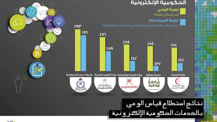 """استطلاع لـ""""تقنية المعلومات"""" يؤكد: خدمات الشرطة الإلكترونية الأكثر استخداما في السلطنة"""
