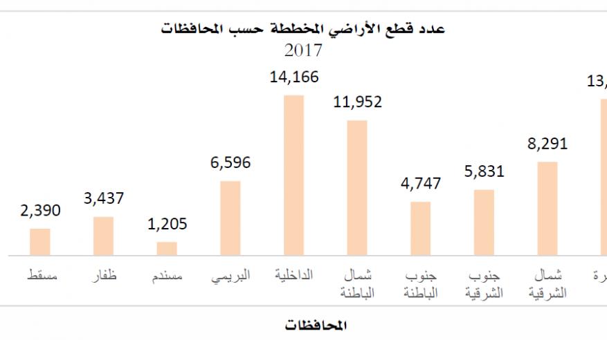 73 ألف قطعة أرض مخططة بالسلطنة في 2017 والممنوحة تتخطى 36 ألفا
