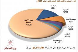 """11.8% انخفاضا بسعر نفط عمان """"تسليم أغسطس"""".. و5.15% زيادة في الطلب الصيني"""