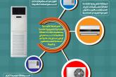 موردون ومستهلكون: بطاقة كفاءة الطاقة للمكيفات تضمن مزيدا من الجودة والأمان لمصلحة المستهلك