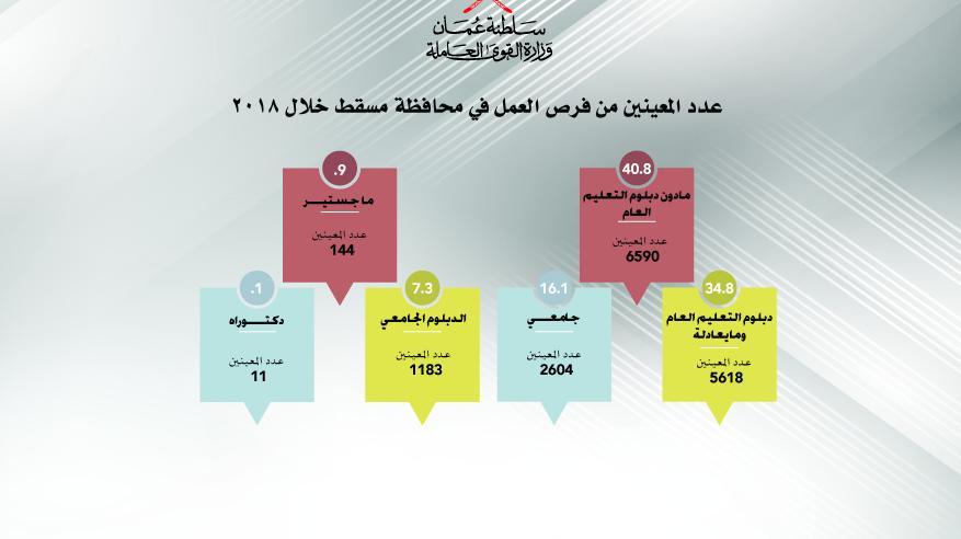 عدد المعينين من فرص العمل  في محافظة مسقط خلال٢٠١٨-01 copy