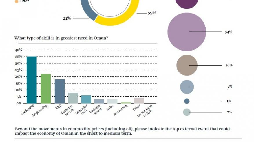 """""""مقياس أكسفورد"""": بيئة الأعمال في السلطنة إيجابية للغاية"""