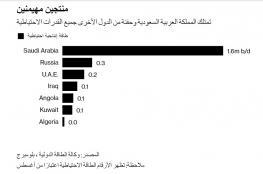 """""""منتجو النفط"""" غدا في الجزائر: كثير من السياسة.. قليل من القرارات النافذة"""